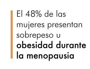 El 48% de las mujeres presentan sobrepeso u obesidad durante la menopausia.