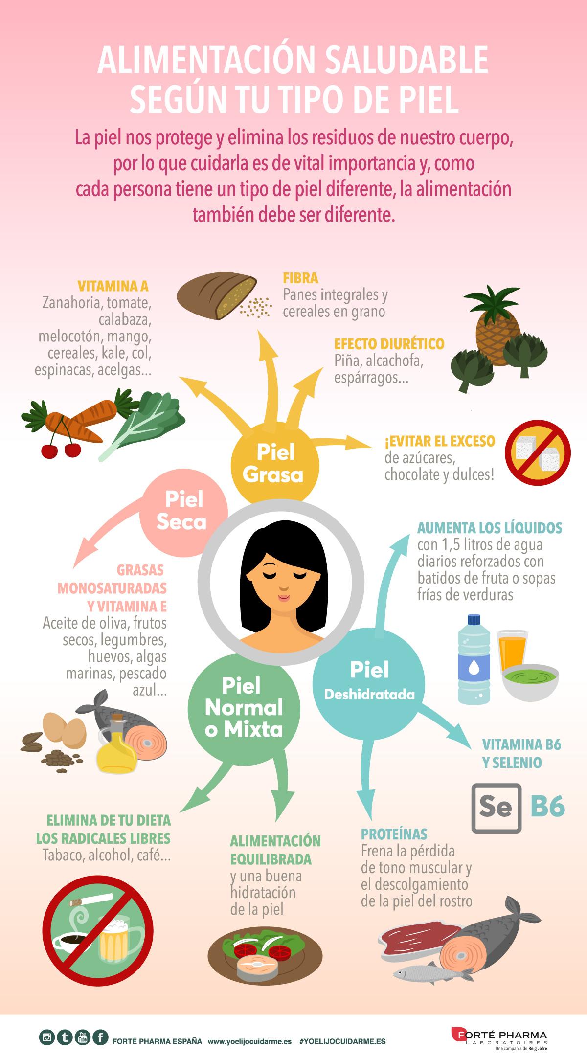 ¿Sabes cuál es la mejor alimentación según tu tipo de piel?