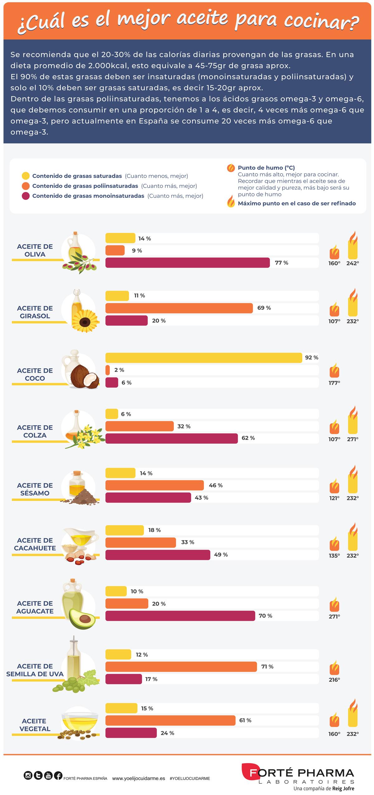 Comparativa de los mejores y más sanos aceites para cocinar