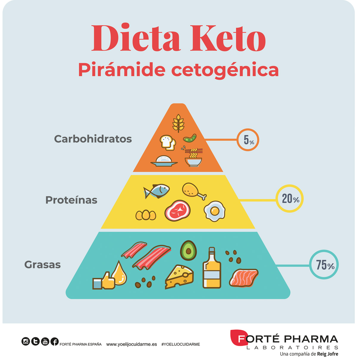 Dieta Keto o cetogénica, ¿qué es, cómo funciona y qué alimentos incluye?