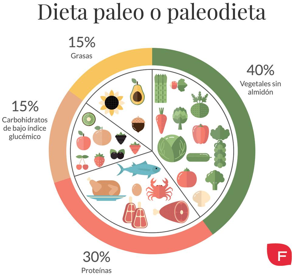 Dieta paleo, ¿qué es y qué beneficios aporta la paleodieta?