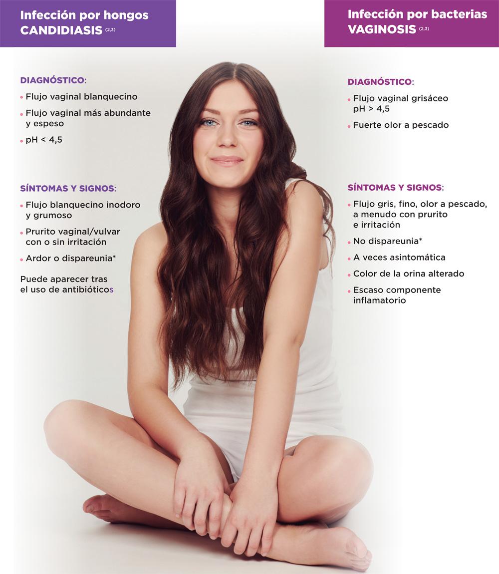 Causas y síntomas de la candidiasis y vaginosis